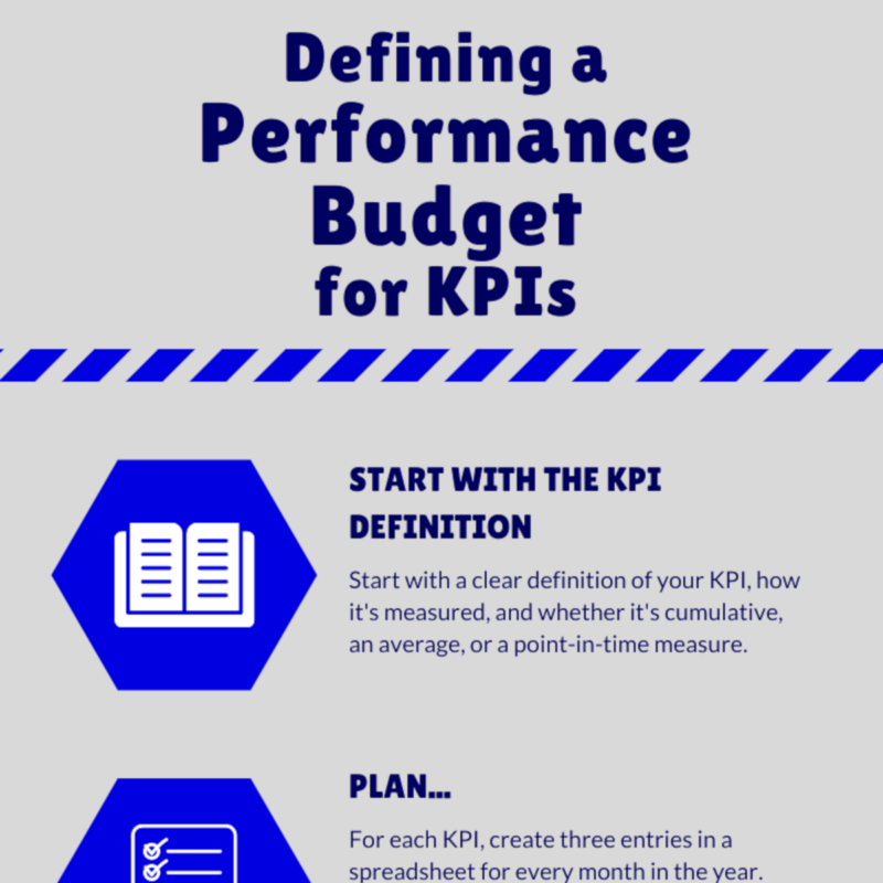 Tips on creating a performance budget for KPIs.