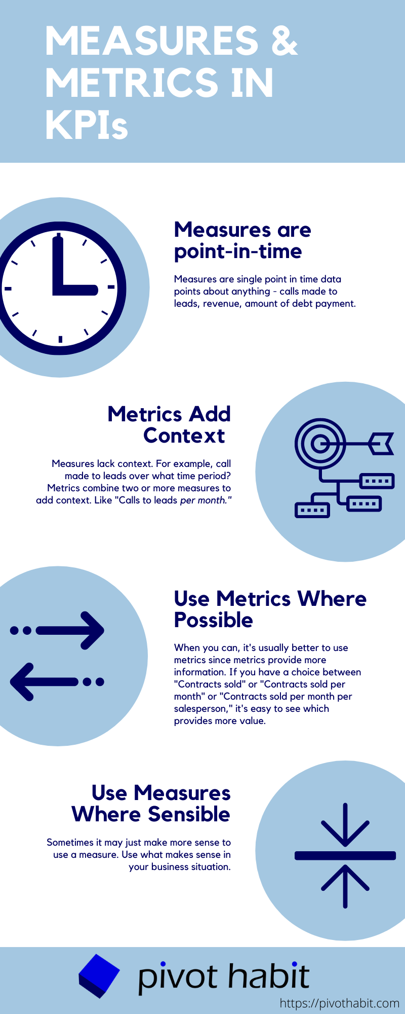 How to use measures and metrics effectively to create KPIs.