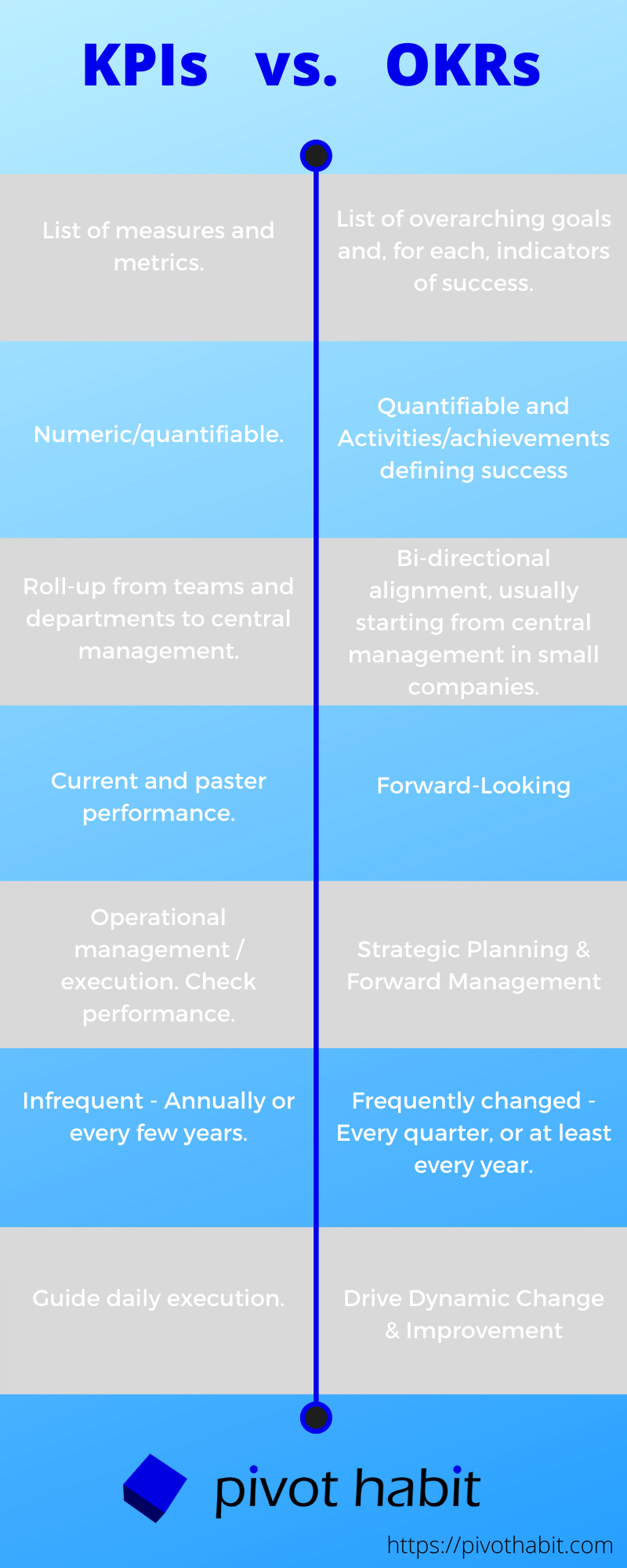 A comparison of KPI features vs OKR features.