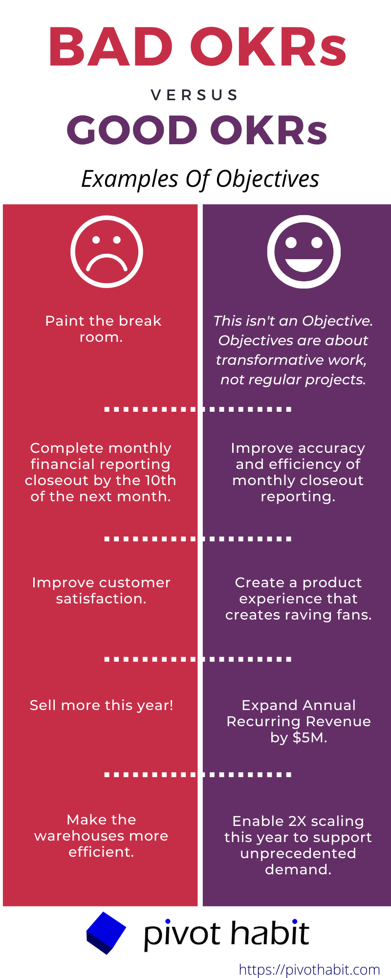 Examples of bad vs. good Objectives in OKRs.