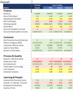 The KPI Tracking and Performance Budget Workbook features a cross-company roll-up.