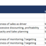 With this KPI tracking workbook, KPIs can be defined and tuned in detail.